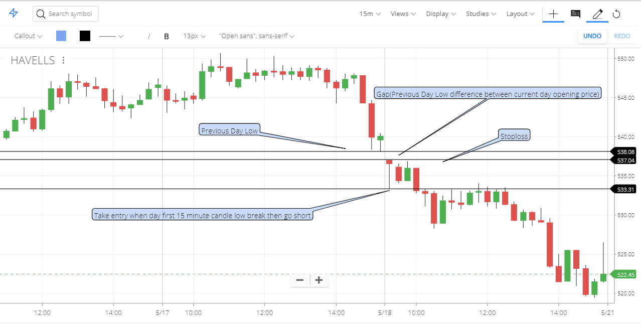 Intraday share trading strategy