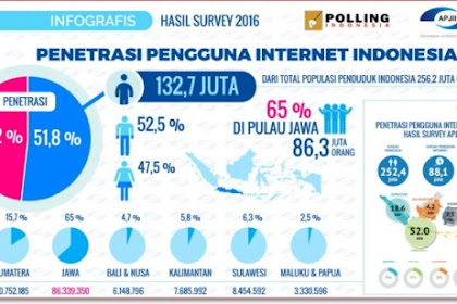 Era Digital Merupakan Eranya Dunia Internet Marketing