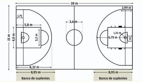 Educación Física y Deportes: Medidas de una cancha de baloncesto