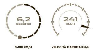 Jaguar F-PACE motore diesel 3.0 scheda tecnica