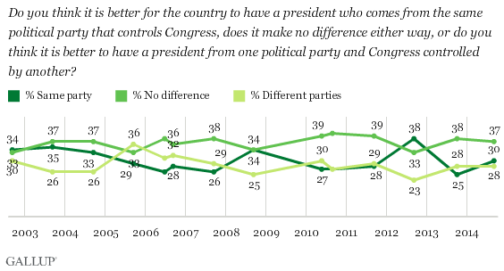 Gallup 2014 Divided Government Poll