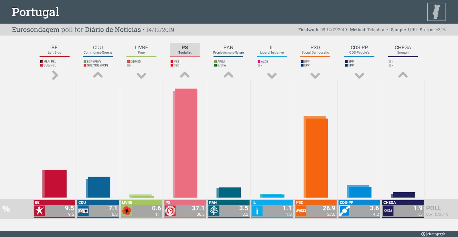 PORTUGAL: Eurosondagem poll chart for Diário de Notícias, 14 December 2019