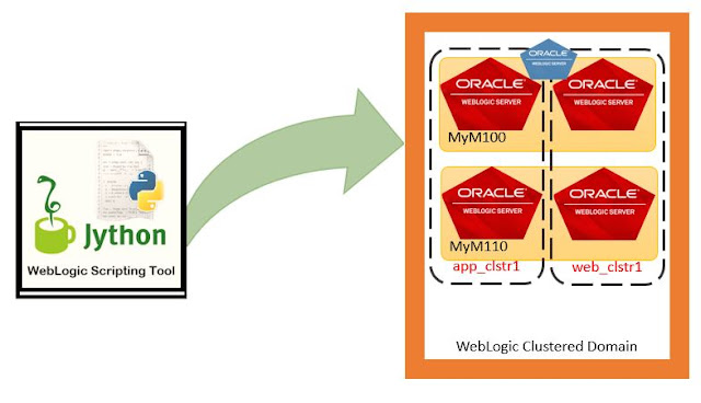 WebLogic 12.2.1 cluster domain creation with WLST