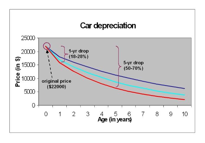 Used Car Depreciation   Carsfresh