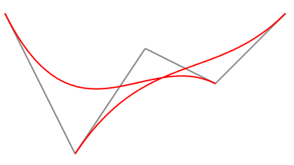 A curvy WPF MVVM graphical chart using Bezier curves ~ Siderite's Blog