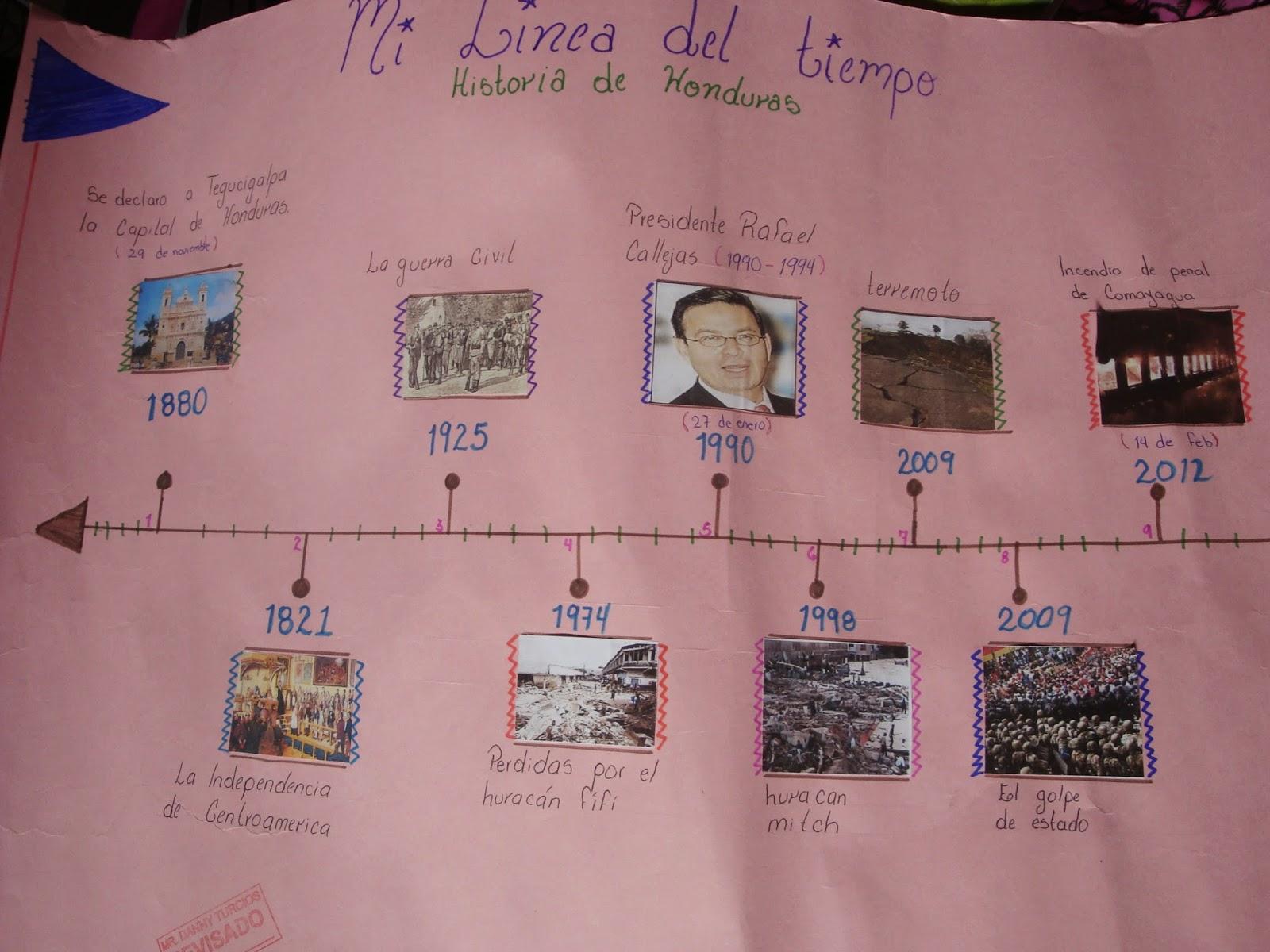 Historia De Honduras_Decimo: Lineas Del Tiempo