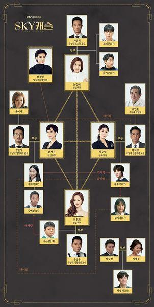chart sky castle aktor dan aktris