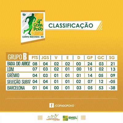 CLASSIFICAÇÃO DO GRUPO B