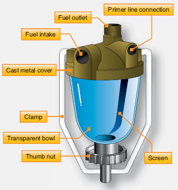 Aircraft Fuel System Filters and Strainers | Aircraft Systems | Aircraft Fuel Filters |  | Aircraft Systems