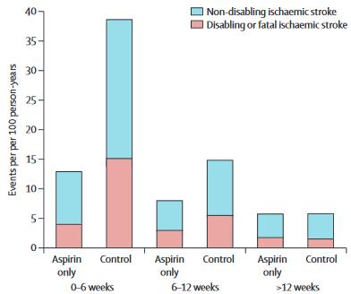 図:アスピリンの短期再発予防効果