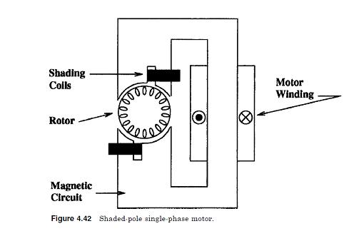 A media to get all datas in electrical science split phase particularly for low power motors with small starting requirements such as fan motors this is often referred to as the shaded pole motor cheapraybanclubmaster Images