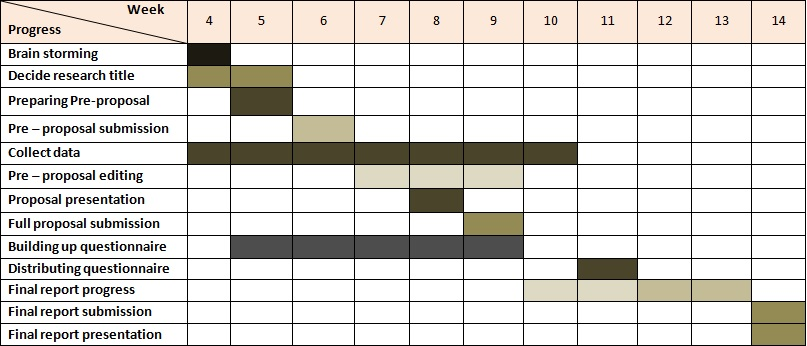 gantt chart of kfc: C r e w of c r e a t i v e technical writing sec 27