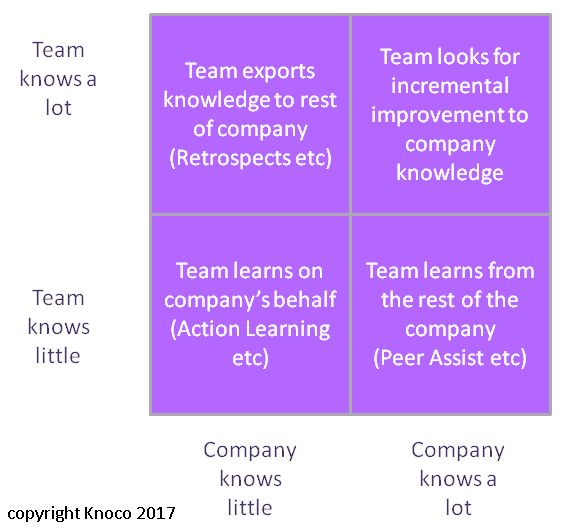 intra team relationship and management