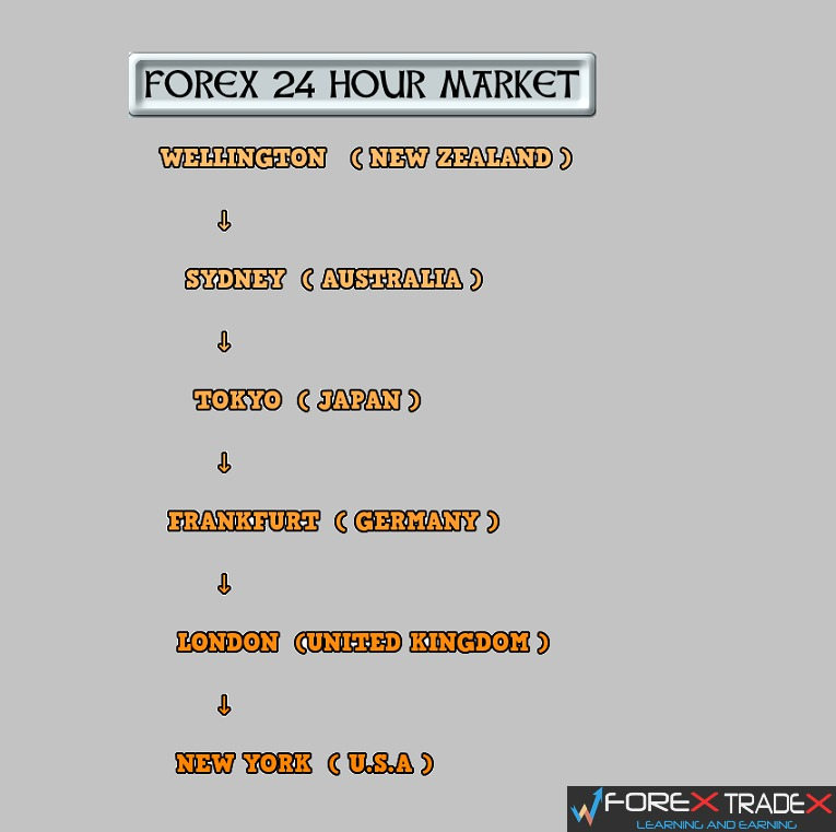Forex market open new year