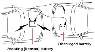 Car Alternator Battery Charging