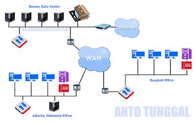 Sistem keamanan jaringan wan (wide area network)
