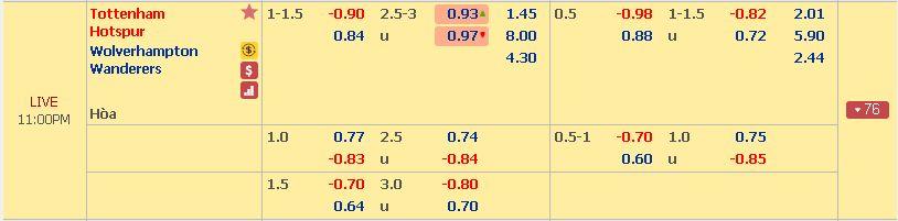 Phân tích tỉ lệ cượcTottenham vs Wolves (Ngoại Hạng Anh - 19/12) Tottenham