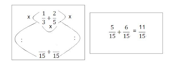 Penjumlahan Pecahan, Materi Matematika Kelas 4 SD Semester 2