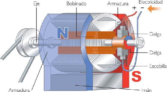 3947d8efb84 Un motor eléctrico es una máquina eléctrica que transforma energía eléctrica  en energía mecánica por medio de interacciones electromagnéticas.