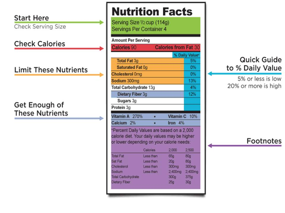 Nutrition Labels & My Plate (Week 1) | mercyhomenutrition