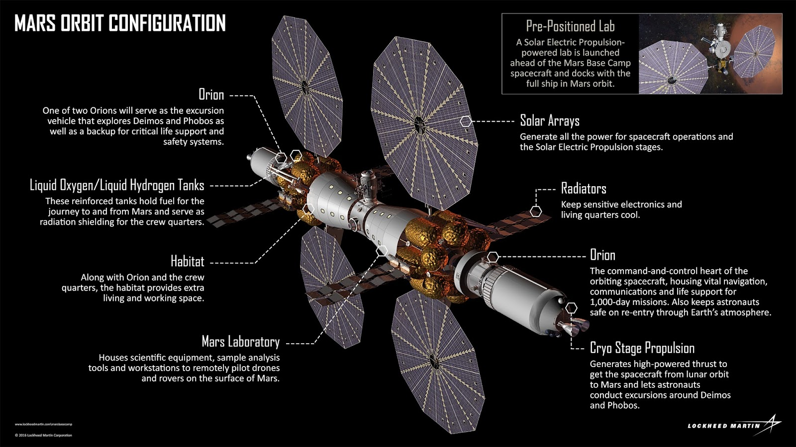 Lockheed Martin Mars Base Camp configuration