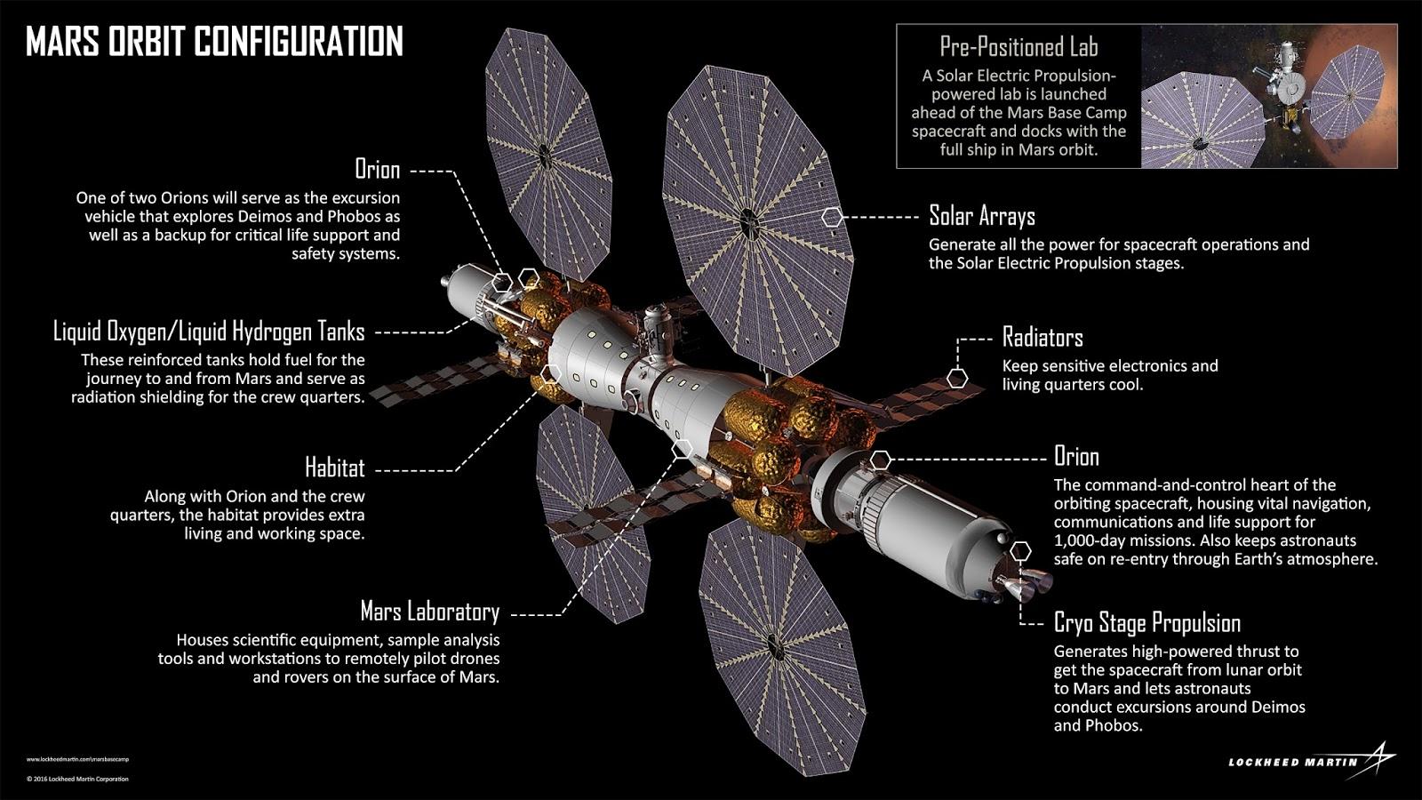 Lockheed Martin Mars Base Camp configuration