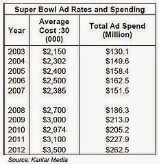 super bowl ad rates and spending photo.