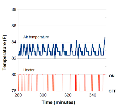 Chart of air temperature and heater status using Arduino for control