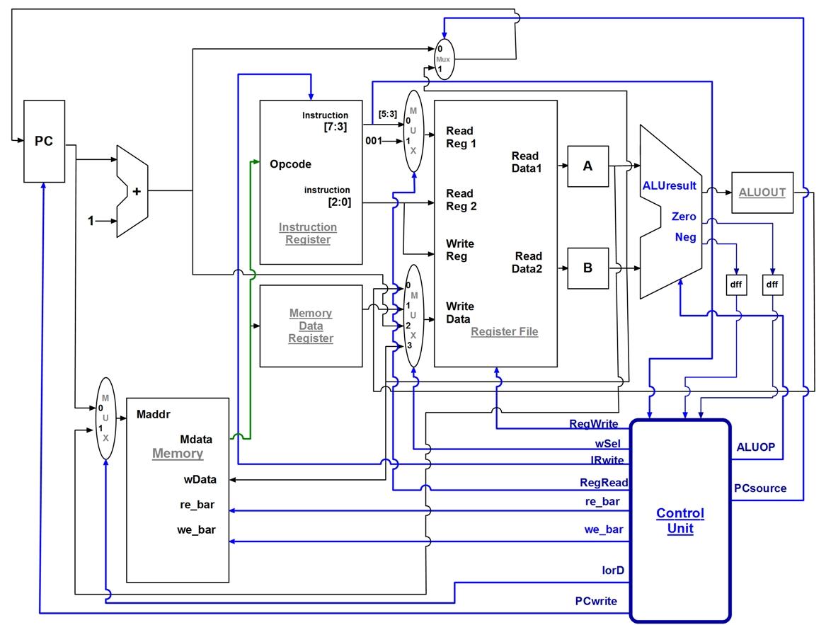 tech stuff simple 8 bit processor design rh kelvli blogspot com