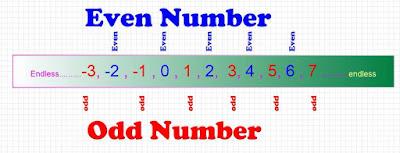 odd even number