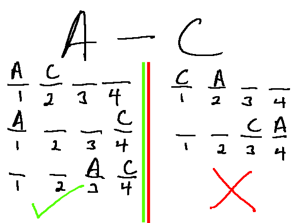 lsat logic games tree diagram