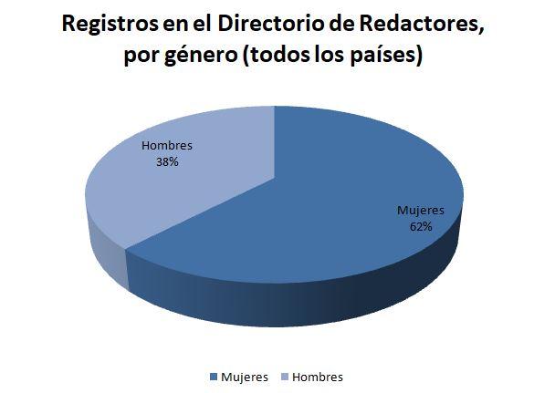 Registros en el Directorio de Redactores, por género (todos los países)