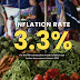 Inflation continues to slow for the fifth consecutive month to 3.3% in March