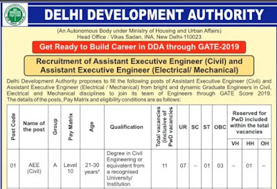 Delhi Development Authority Recruitment 2019