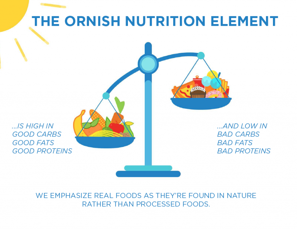 Why Almost Everything Dean Ornish Says about Nutrition Is ...
