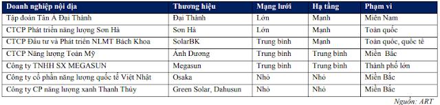 Các nhà phân phối bình nước nóng năng lượng mặt trời