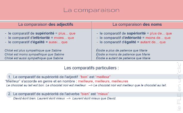 la comparaison, la comparaison des noms et des adjectifs, infographie, FLE, le FLE en un 'clic'