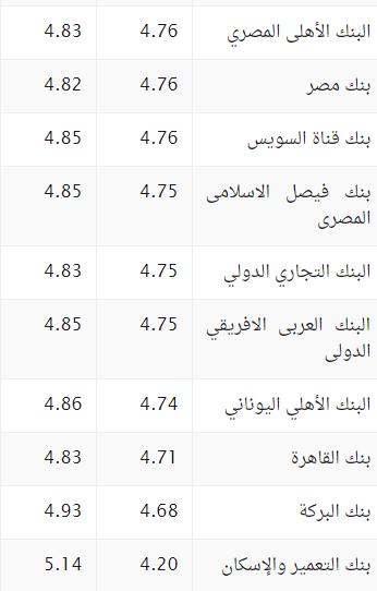 سعر الريال السعودي في البنوك