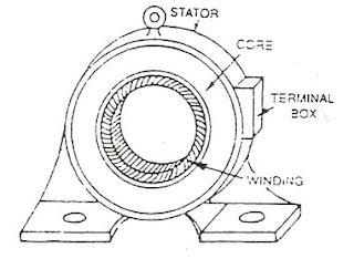 Outer frame Stator