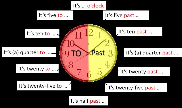 Cara membaca Waktu dalam bahasa Inggris