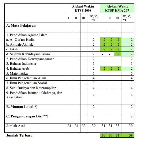 Standar Implementasi Kurikulum Madrasah Pada Simpatika Versi 1.0