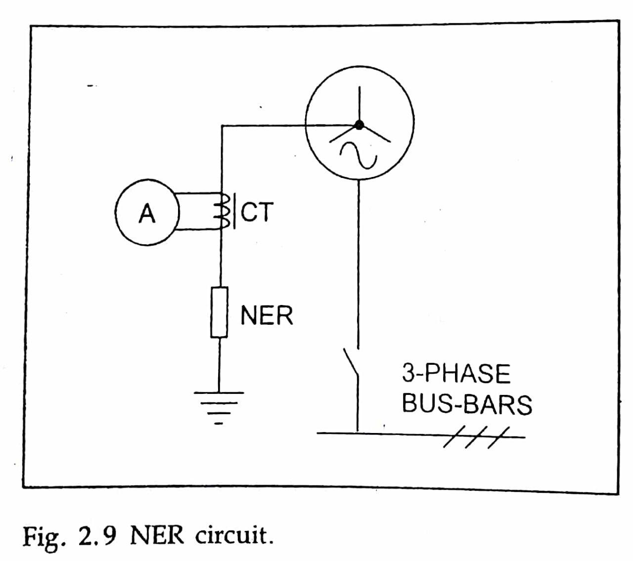 be provided using current transformer ct if motor is healthy phasor sum of current measured by ct is zero if an earth fault occurs in motor phasor sum  [ 1280 x 1135 Pixel ]