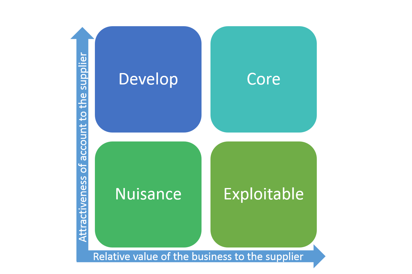procurement suppliers Chs strategic sourcing and procurement selects preferred and approved  suppliers that support and work collaboratively with our businesses to deliver the .