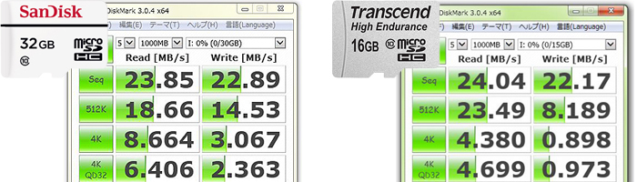 サンディスク「High Endurance」とトランセンド「High Endurance」の転送速度を比較