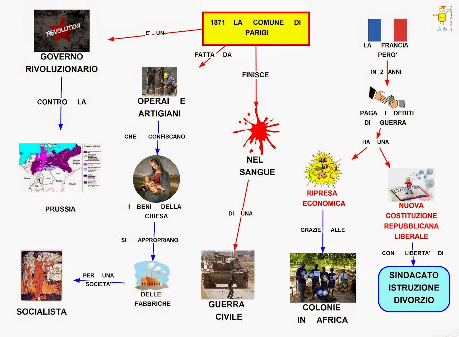 Cartina Politica Di Parigi.Mappa Concettuale La Comune Di Parigi Scuolissima Com