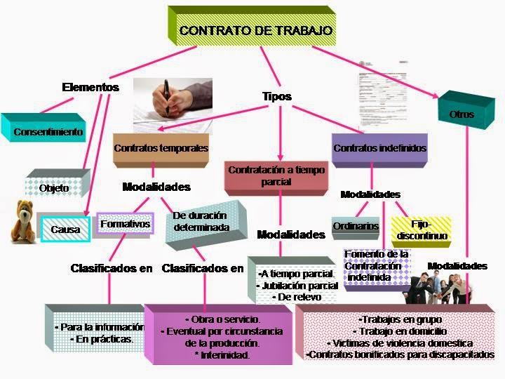 El Contrato De Trabajo Edebecom Angela Y Laura Esquema