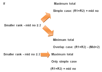 Important Notes : Order And Ranking