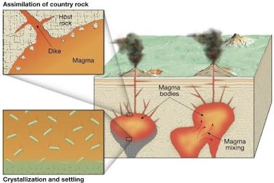 Asimilasi Magma