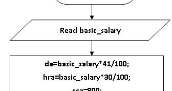 Basic Salary C Program Flow Char | Programs and Notes for MCA