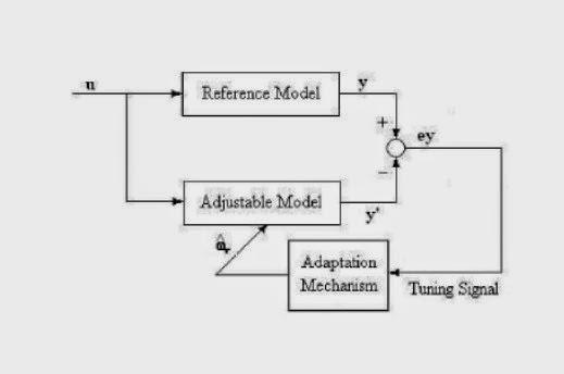 ASOKA TECHNOLOGIES : Simulation of MRAS-based Speed Sensorless